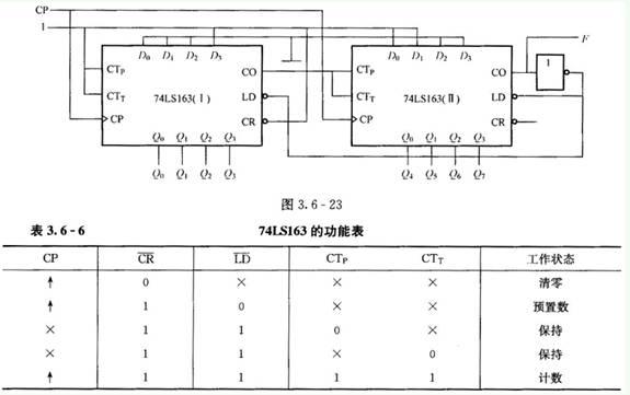解题思路:根据表3.6-6可知,4位二进制同步加法计数器74LS163具有同步清零功能。同步清零至当清零端接上清零信号后,计数时钟脉冲的上升沿或者下降沿到来后,计数器才会清零。从图3.6-23可以看出,第一片74LS163接成十六进制计数器,第二片74LS163对LD进行置数时置入0011,所以第二片74LS163计数有0011~1111,共13个状态,为十三进制计数器;两片串接组成208进制计数器。因此进位输出F的频率为CP频率的1/208。实现208分频。