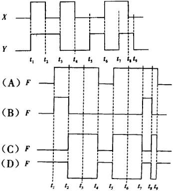"""选项(c)为x和y的""""异或""""逻辑运算,即同为0,异为1,逻辑关系式:."""