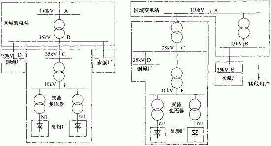 某110/35kV区域变电站,向附近的轧钢厂、钢绳厂及水泵厂等用户供电,供电方案如图所示。图供电方案区域变电站110kV侧最小短路容量为1500MVA,35kV母线侧最小短路容量为500MVA,35kV母线的供电设备容量为25000kVA,轧钢厂用电协议容量为15000kVA。方案1:区域变电站以35kV分别向轧钢厂、钢绳厂及水泵厂等用户供电。轧钢厂设35/10kV专用变电站,以10kV向整流变压器供电。轧钢厂共设有两台4500kVA整流变压器,各供一套6脉动三相桥式整流装置,每台整流变压器10kV侧基波