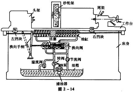 图2-14为万能外圆磨床工作台往复运动液压传动原理图