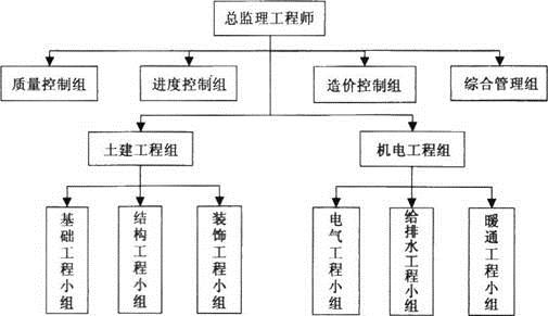2018年监理工程师:建设工程监理案例分析真题精选(五) 1.某工程,实施过程中发生如下事件: 事件1:总监理工程师组建的项目监理机构组织形式如图1所示。 图1项目监理机构组织形式  事件2:在第一次工地会议上,总监理工程师提出以下两方面要求,一是签发工程暂停令的情形包括:建设单位要求暂停施工的;施工单位拒绝项目监理机构管理的;施工单位采用不适当的施工工艺或施工不当,造成工程质量不合格的。二是签发监理通知单的情形包括:施工单位违反工程建设强制性标准的;施工存在重大质量、安全事故隐患的。 事件3:专