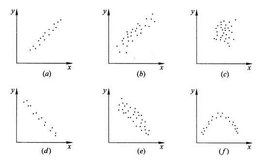 亚洲囹l,y�+�#b_(a)正相关;(b)弱相关;(c)不相关;(d)负相关;(e)弱负相关;(f)非线性