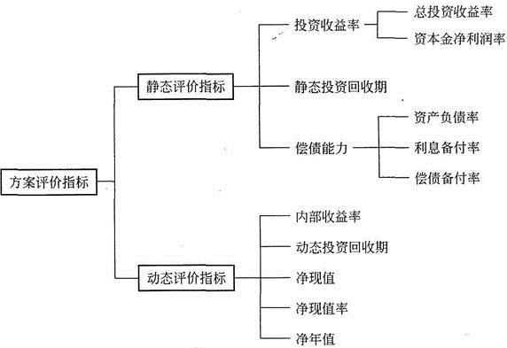 图3 方案经济评价指标体系图片